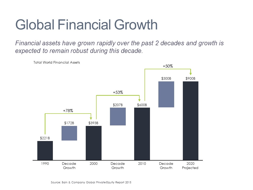 Growth in Financial Assets