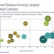 Bubble Chart of Airline Delays by Carrier