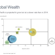 Bubble Chart of Global Wealth Growth by Region