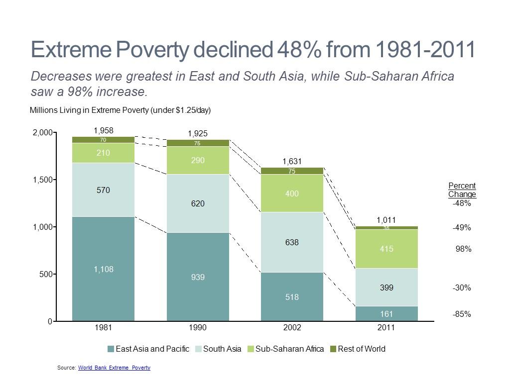 Poverty Analysis