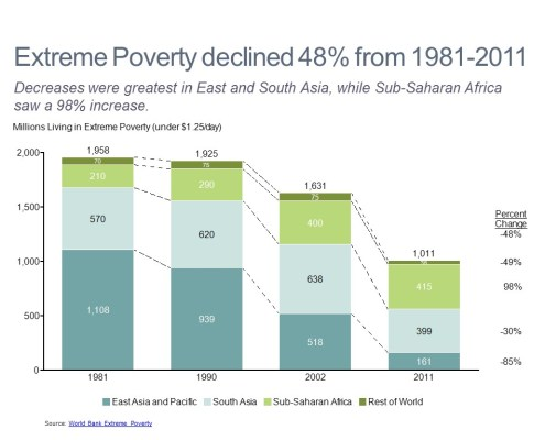 Bar Chart of Extreme Poverty Declines by Market