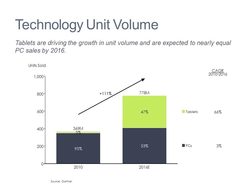 Product Segment Growth