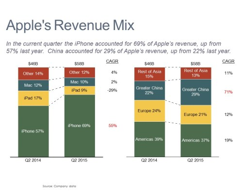 100% Stacked Bar Charts Comparing Apple Revenue by Product and Region