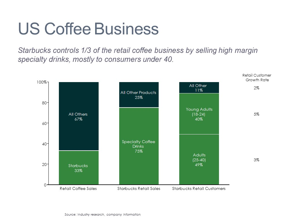 Coffee Sales Analysis