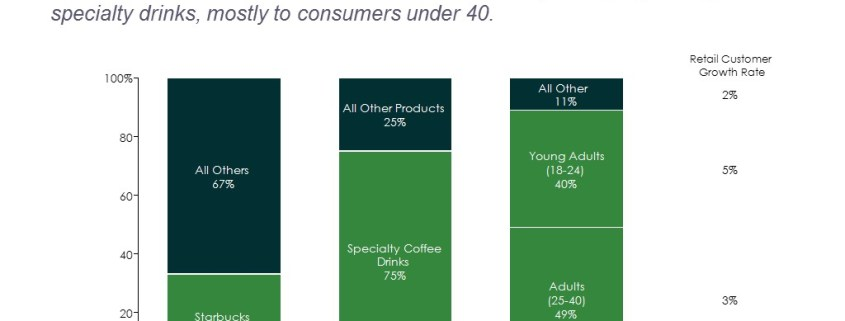 100% Stacked Bar Chart of the U.S. Retail Coffee Business and Starbucks' Sales Breakdown