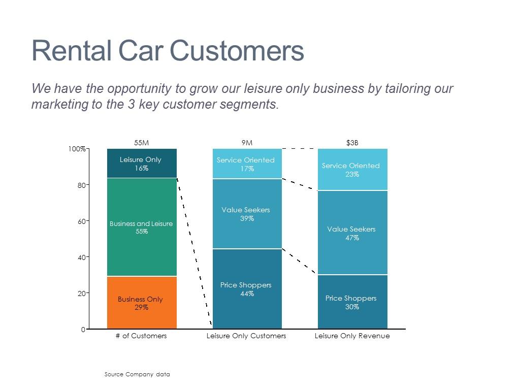 Results by Customer Segment