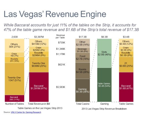 Bar Charts Comparing Baccarat in Las Vegas to Other Casino Games