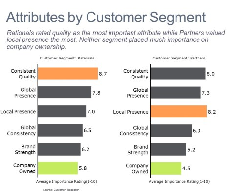 Bar Charts of Purchase Attributes by Customer Segment