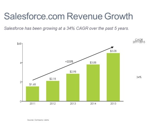 Bar Chart of Salesforce.com Sales Growth for 2011-2015