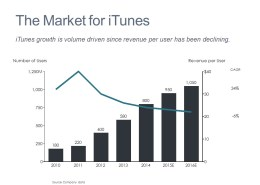 Bar Chart of the Trend in Users and Revenue per User for iTunes