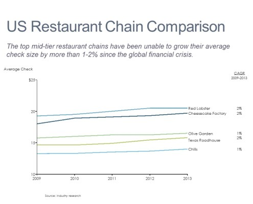 Line Chart of Average Checks for Large Restaurant Chains from 2009-2013
