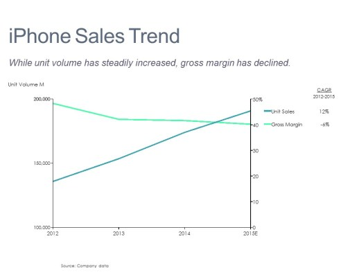 Line Chart of iPhone Unit Sales and Gross Margin
