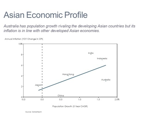 Scatter Chart of Inflation and Population Growth for Asian Economies