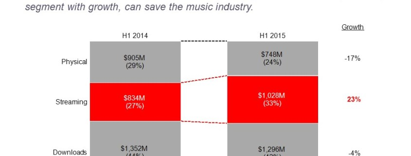 100% Stacked Bar Chart Comparing Music Industry Streaming Revenue to Downloads and Physical Sales