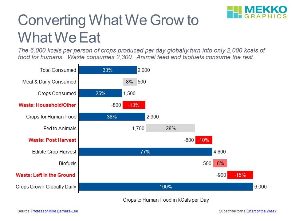 Crop Consumption