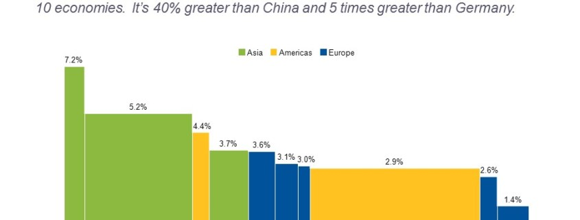 Bar Mekko Chart of Projected GDP Growth for Top 10 Economies