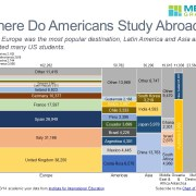 Marimekko Chart with Number of Students by Region and Country