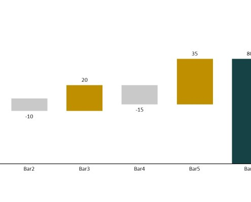 Cascade/waterfall chart with positive change bars shown in gold and negative shown in silver