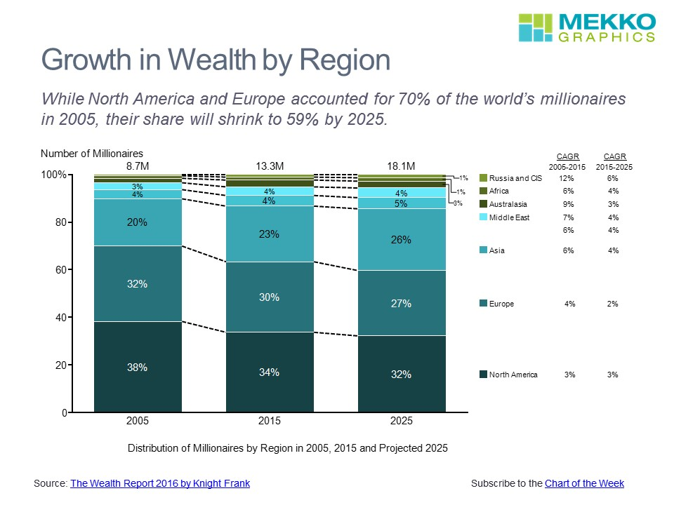 Growth in Wealth by Region