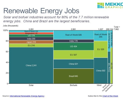 Marimekko chart showing renewable energy jobs by category and country