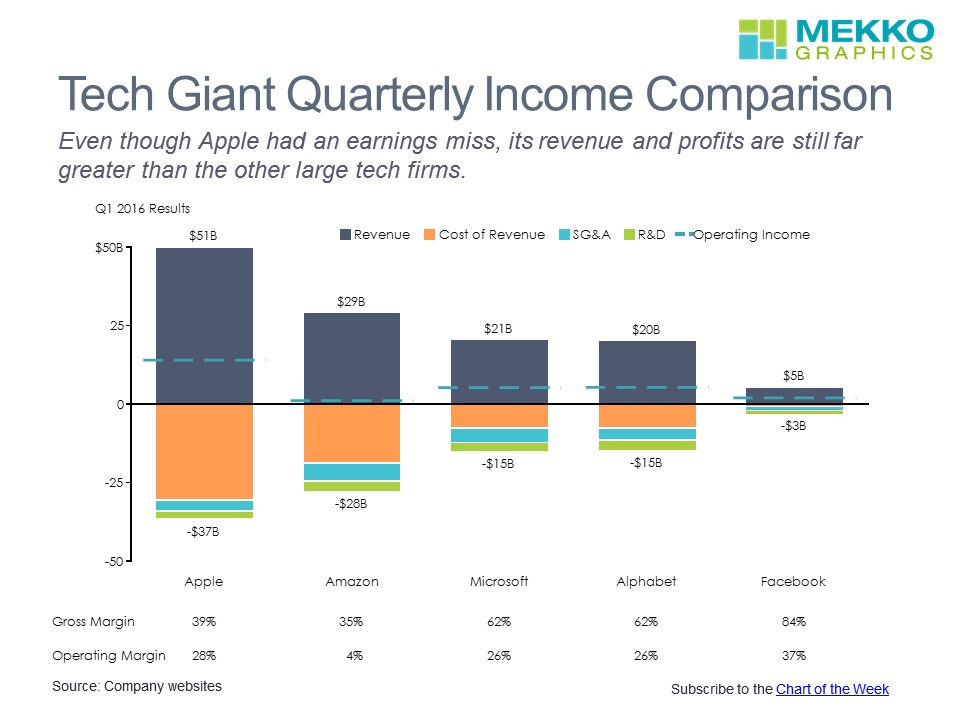 Comparing The Profits Of Apple Amazon Microsoft Google And