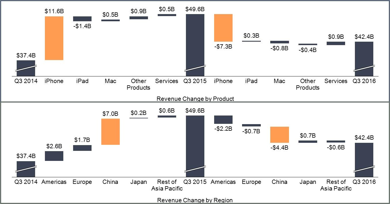 Apple Revenue Change Image Only