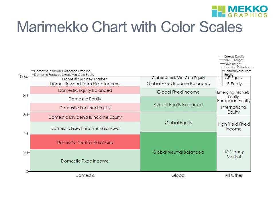 Can I use a Marimekko like a Heatmap? | Mekko Graphics