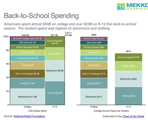 Marimekko chart of back to school spending by age and category and a stacked bar chart comparing average spend per student by category