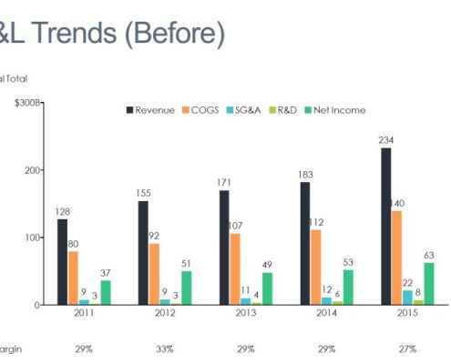 Cluster bar chart of Revenue, COGS, SG&A, R&D, Net Income for 5 Years