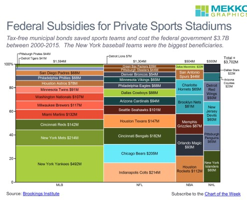 Marimekko chart of stadium subsidies by sports league and team