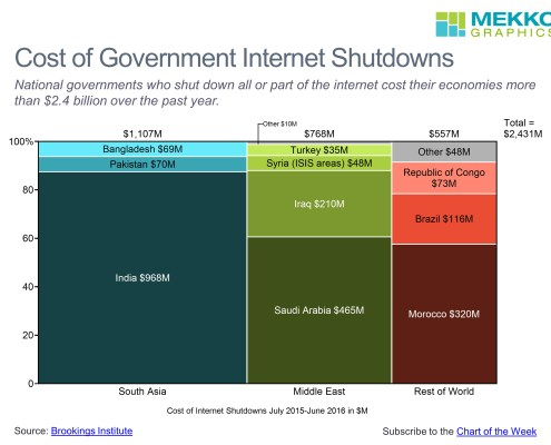 Marimekko chart showing the cost of government internet shutdowns by region and country