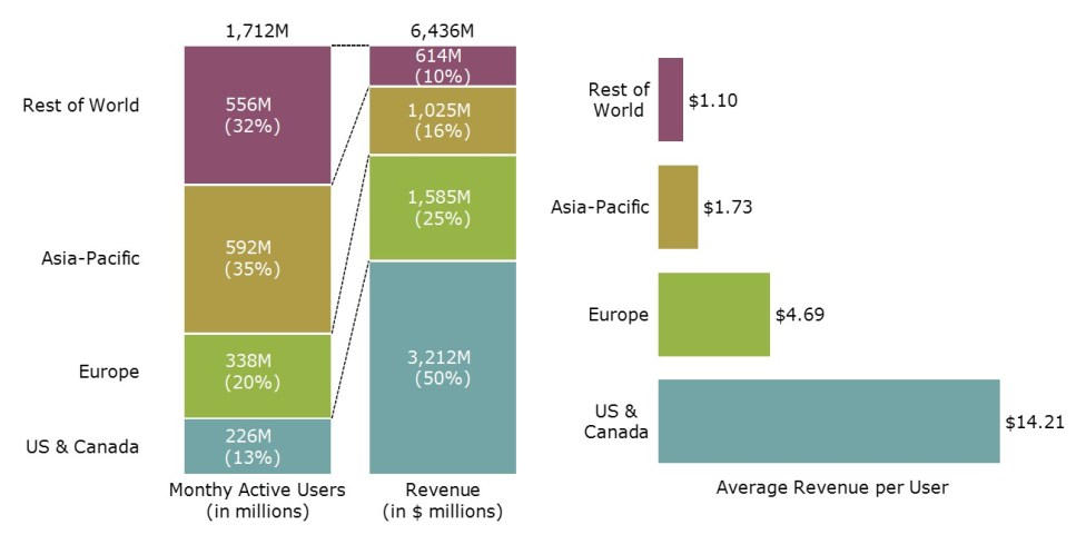 facebook-worldwide-users-and-revenue-chart-only-large