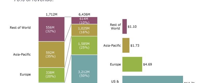 Bar charts summarizing Facebook's users, revenue and average revenue per user by region