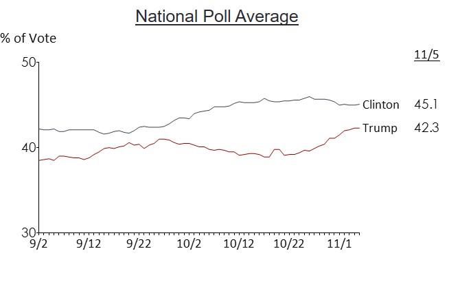 national-poll