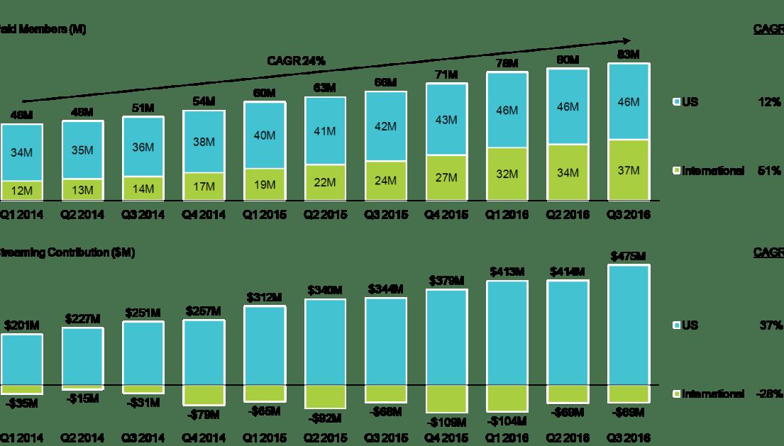 netflix-international-growth-charts-only