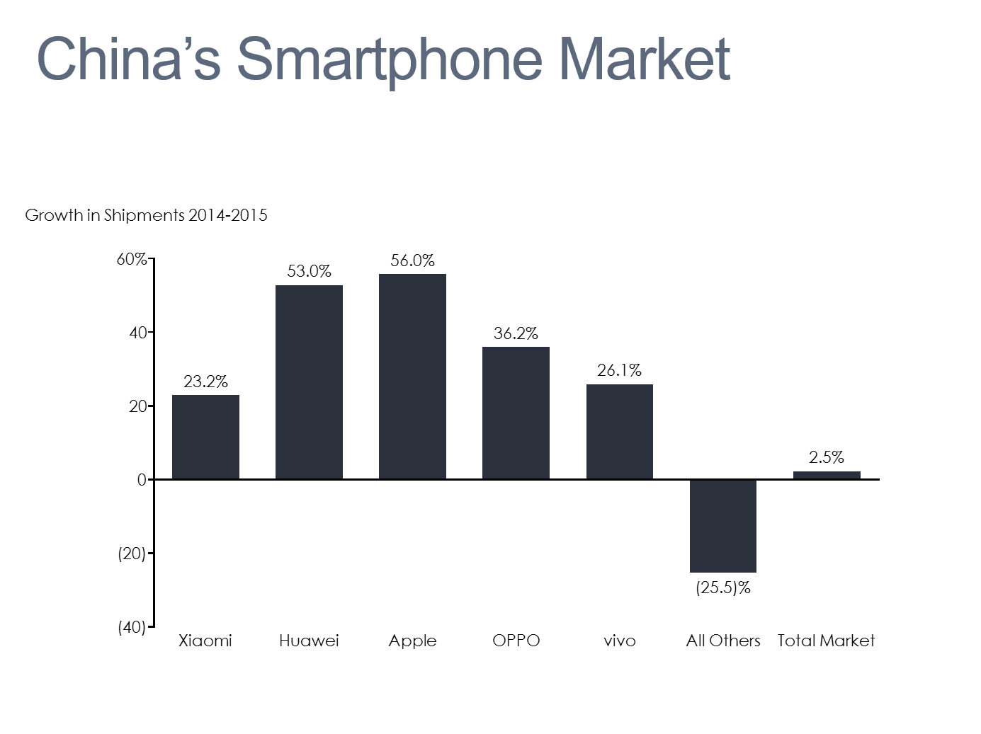 China's Smartphone Market Bar Chart