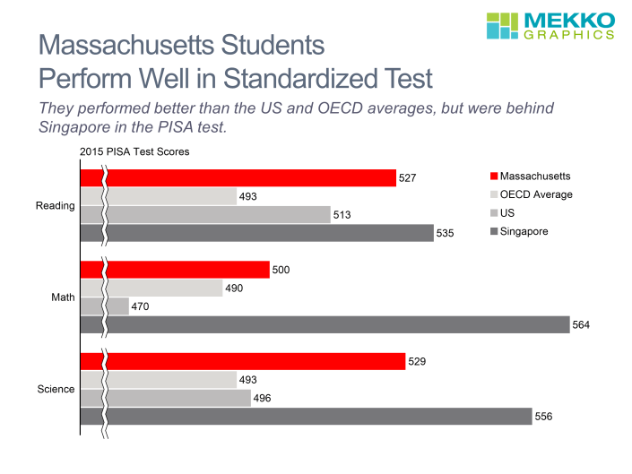 Horizontal bar chart comparing Massachusetts test scores by category to OECD, US and Singapore