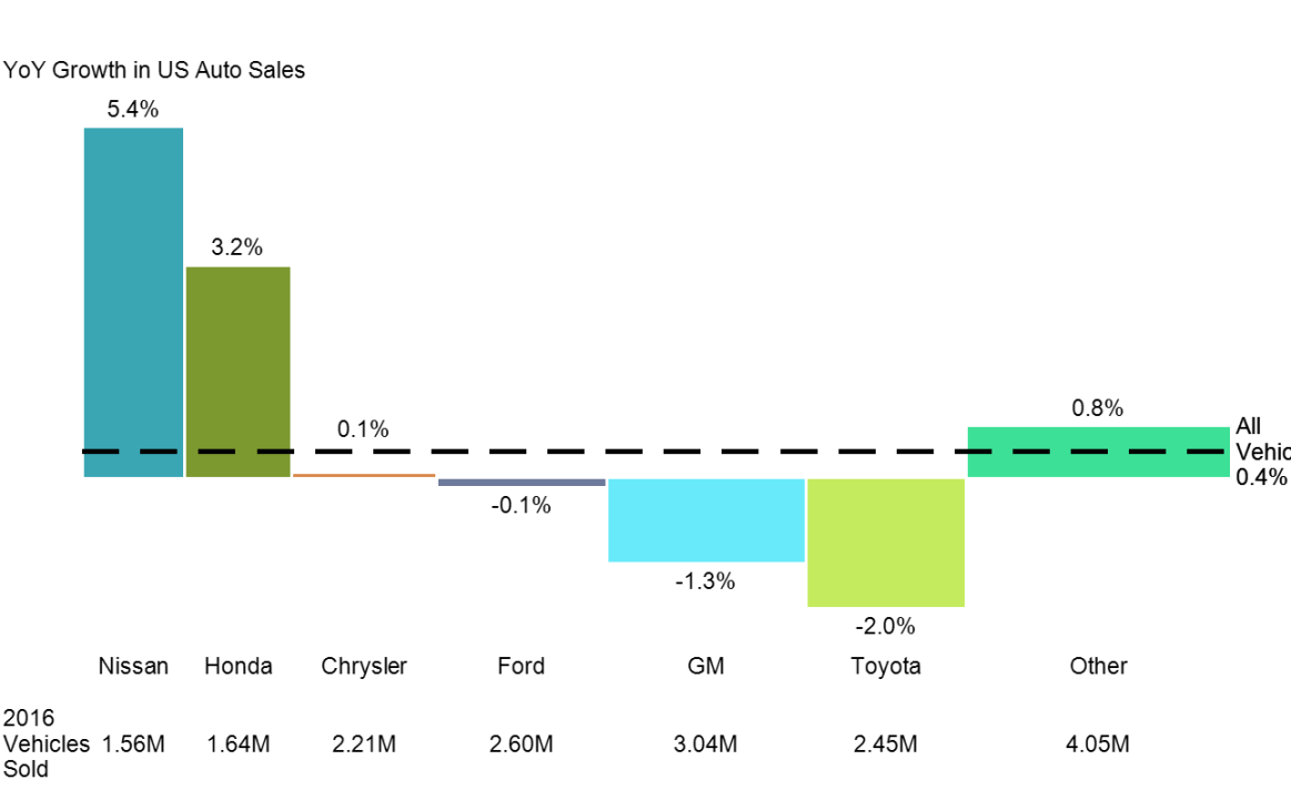Us Auto Sales >> Us Auto Sales Up 4 In 2016 Mekko Graphics