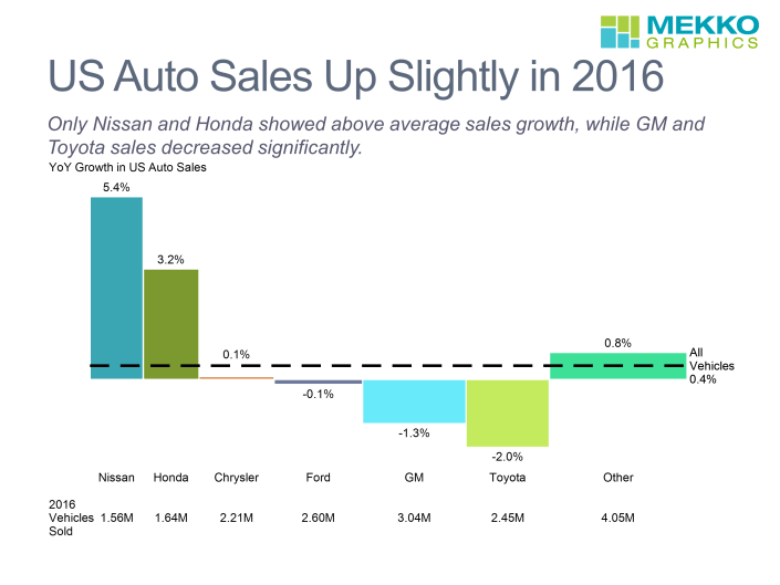 Bar mekko chart of 2016 U.S. auto sales by competitor