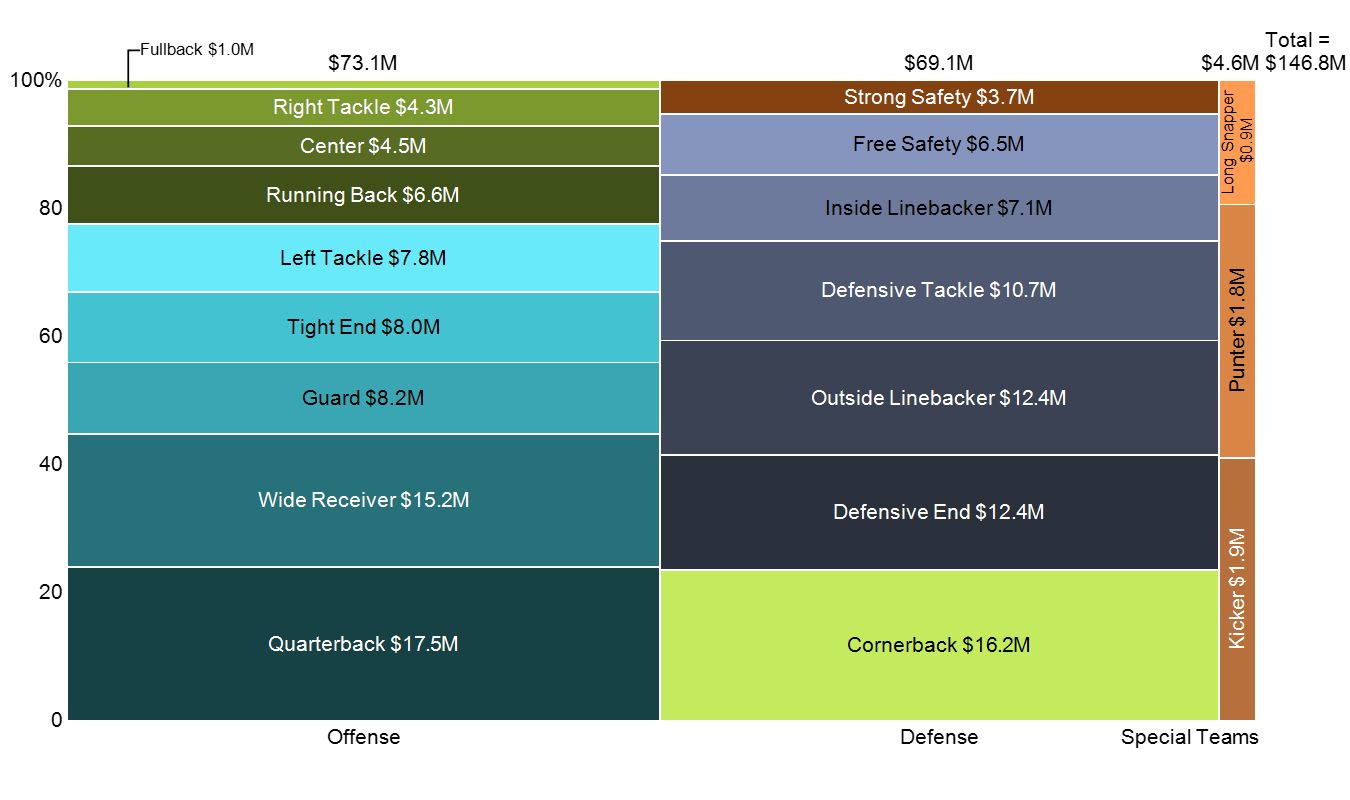 NFL Spending by Position chart only