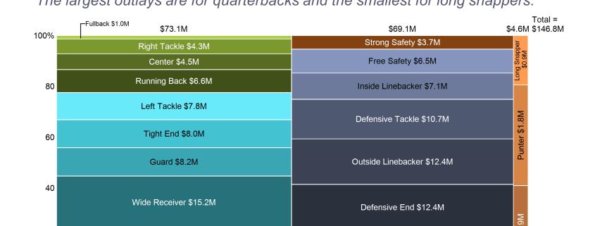 Marimekko chart of NFL team spending by position