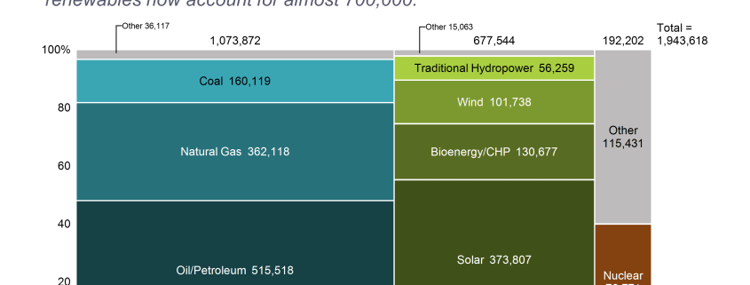 Marimekko chart of U.S. energy jobs by segment