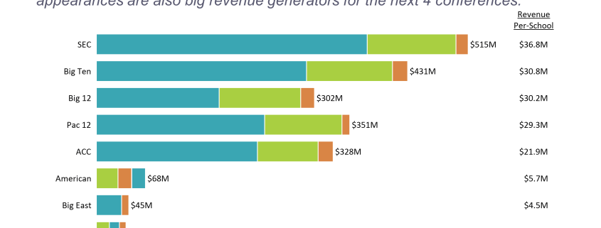 Horizontal bar chart of sports revenue by college conference and segment