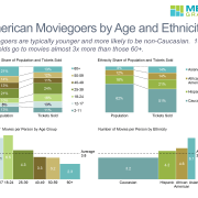 Dashboard of American Moviegoers by Age and Ethnicity