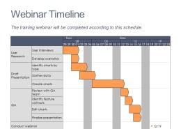 Gantt chart summarizing the plan for developing a webinar