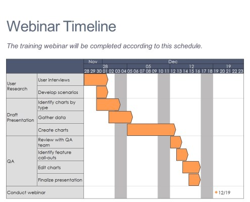 Gantt chart summarizing the plan for developing a webinar