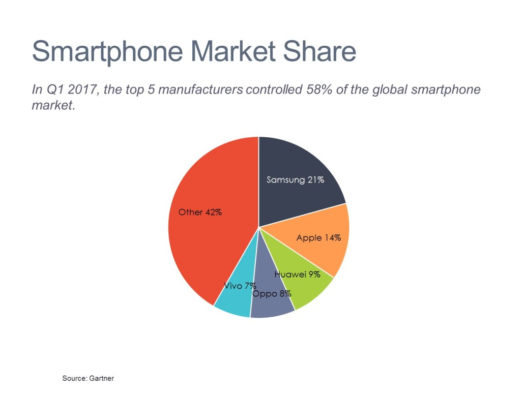 Smartphone Share by Competitor