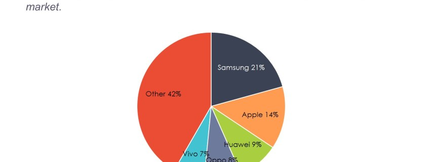 Pie chart of smartphone market share by competitor
