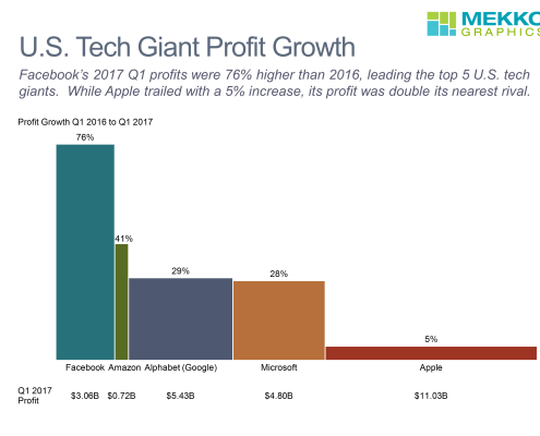 Bar mekko chart with profit growth for Q1 2017 for top technology firms