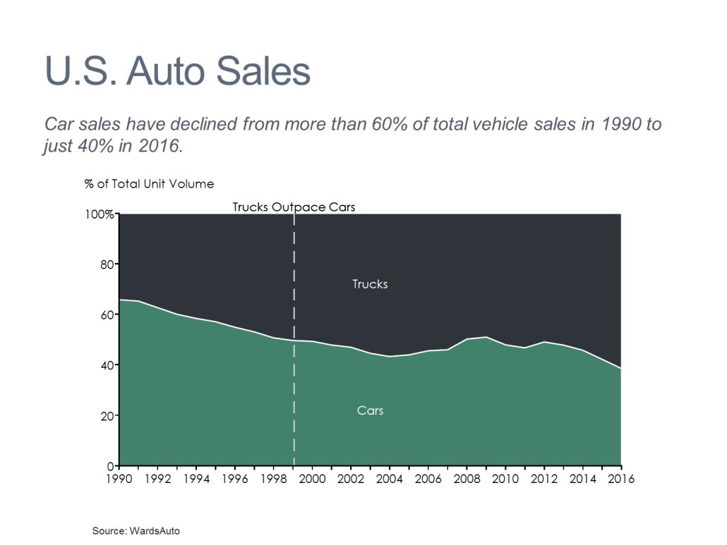 Car and Truck Unit Volume